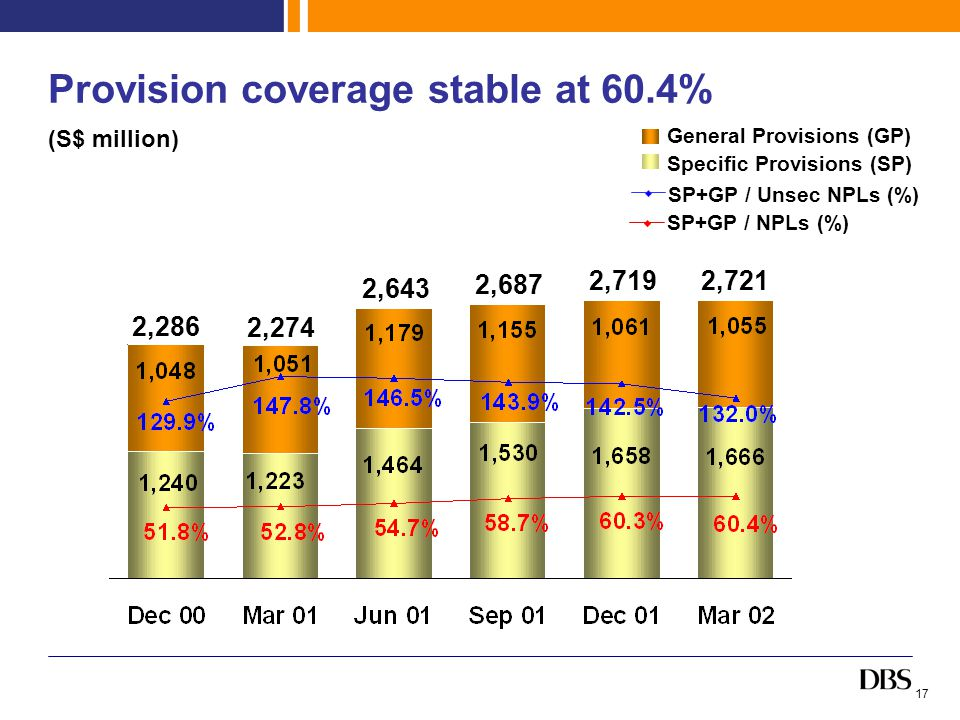 17 Provision coverage stable at 60.4% General Provisions (GP) Specific Provisions (SP) SP+GP / NPLs (%) SP+GP / Unsec NPLs (%) 2,286 2,721 (S$ million) 2,274 2,643 2,687 2,719