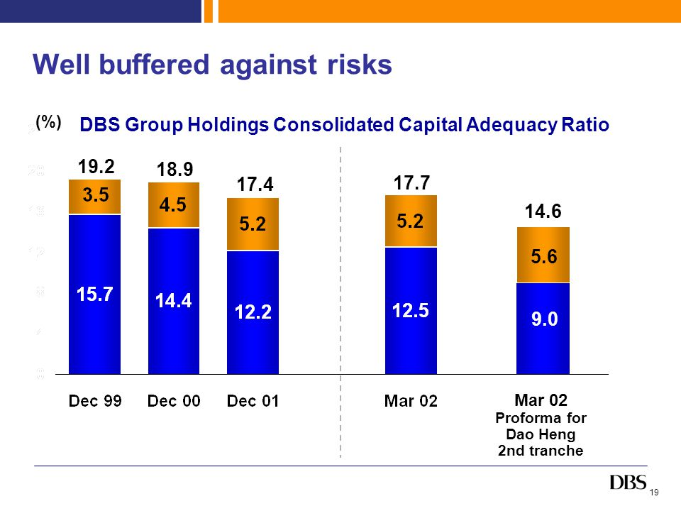 19 Mar 02 Proforma for Dao Heng 2nd tranche Well buffered against risks DBS Group Holdings Consolidated Capital Adequacy Ratio (%) 14.6 17.7 17.4 18.9 19.2 5.6 9.0