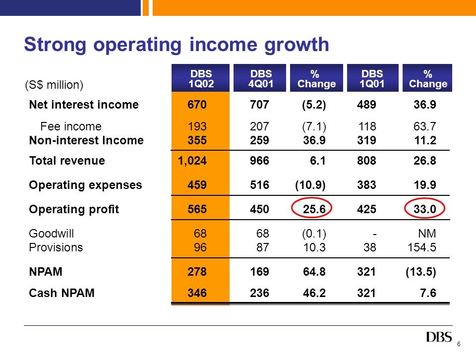 6 Strong operating income growth (S$ million) DBS 1Q02 DBS 4Q01 % Change DBS 1Q01 % Change Net interest income670707(5.2)48936.9 Fee income193207(7.1)11863.7 Non-interest Income35525936.931911.2 Total revenue1,0249666.180826.8 Operating expenses459516(10.9)38319.9 Operating profit56545025.642533.0 Goodwill6868(0.1)-NM Provisions968710.338154.5 NPAM27816964.8321(13.5) Cash NPAM34623646.23217.6