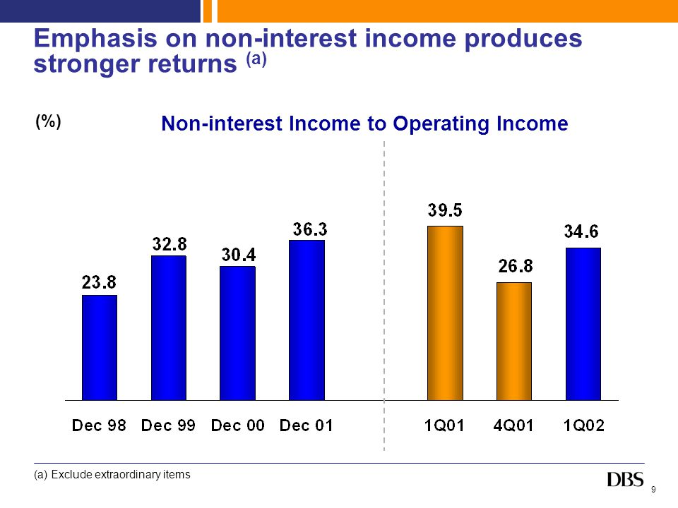 9 Emphasis on non-interest income produces stronger returns (a) (%) Non-interest Income to Operating Income (a) Exclude extraordinary items