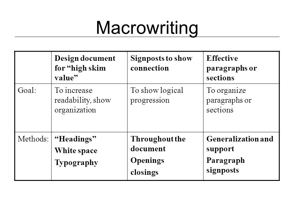 Macrowriting Design document for high skim value Signposts to show connection Effective paragraphs or sections Goal:To increase readability, show organization To show logical progression To organize paragraphs or sections Methods: Headings White space Typography Throughout the document Openings closings Generalization and support Paragraph signposts