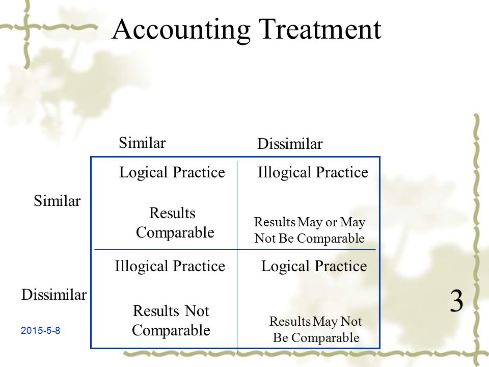 2015-5-8 Accounting Treatment Logical Practice Results Comparable Illogical Practice Results Not Comparable Results May or May Not Be Comparable Results May Not Be Comparable Logical Practice Illogical Practice Similar Dissimilar Similar Dissimilar 3