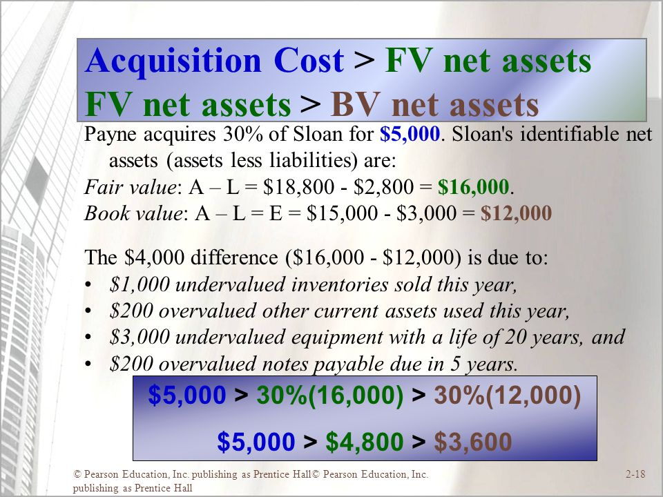 © Pearson Education, Inc. publishing as Prentice Hall© Pearson Education, Inc. publishing as Prentice Hall 2-18 Acquisition Cost > FV net assets FV ne