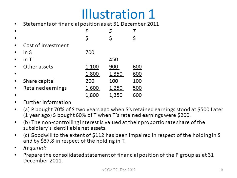 Illustration 1 Statements of financial position as at 31 December 2011 P S T $ $ $ Cost of investment in S 700 in T 450 Other assets 1,100 900 600 1,800 1,350 600 Share capital 200 100 100 Retained earnings 1,600 1,250 500 1,800 1,350 600 Further information (a) P bought 70% of S two years ago when S's retained earnings stood at $500 Later (1 year ago) S bought 60% of T when T's retained earnings were $200.