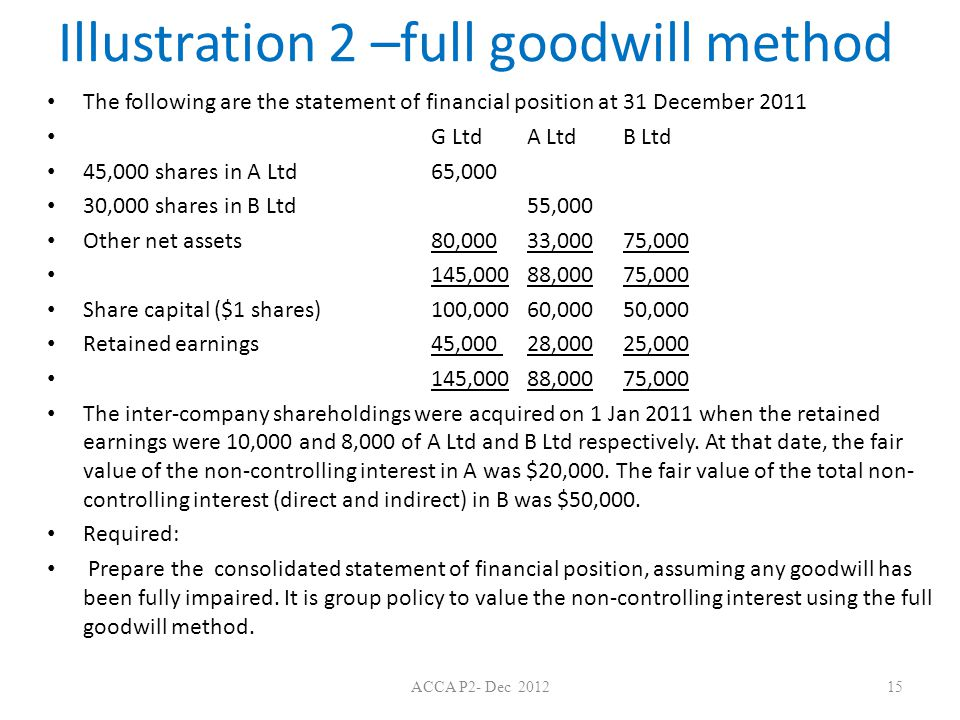 Illustration 2 –full goodwill method The following are the statement of financial position at 31 December 2011 G LtdA Ltd B Ltd 45,000 shares in A Ltd65,000 30,000 shares in B Ltd55,000 Other net assets80,00033,00075,000 145,00088,00075,000 Share capital ($1 shares) 100,00060,000 50,000 Retained earnings45,000 28,00025,000 145,00088,00075,000 The inter-company shareholdings were acquired on 1 Jan 2011 when the retained earnings were 10,000 and 8,000 of A Ltd and B Ltd respectively.
