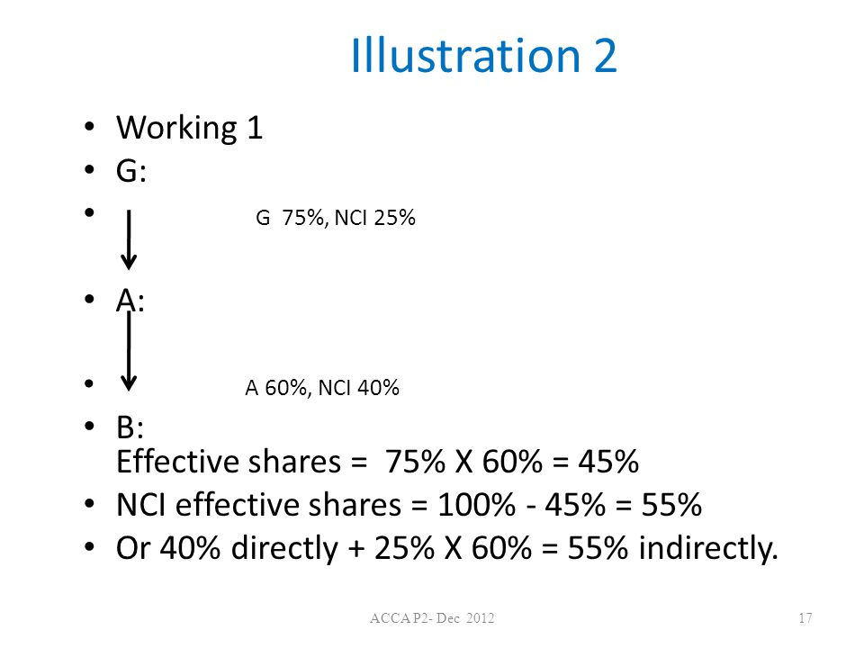 Illustration 2 Working 1 G: G 75%, NCI 25% A: A 60%, NCI 40% B: Effective shares = 75% X 60% = 45% NCI effective shares = 100% - 45% = 55% Or 40% directly + 25% X 60% = 55% indirectly.