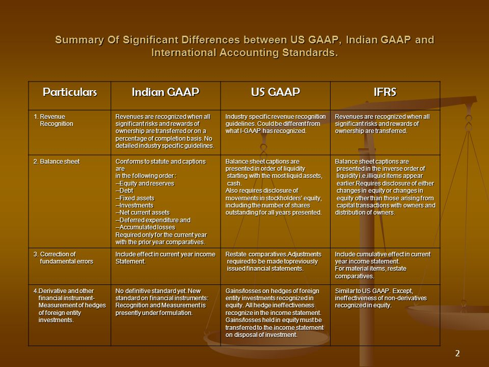 2 Particulars Indian GAAP US GAAP IFRS 1.