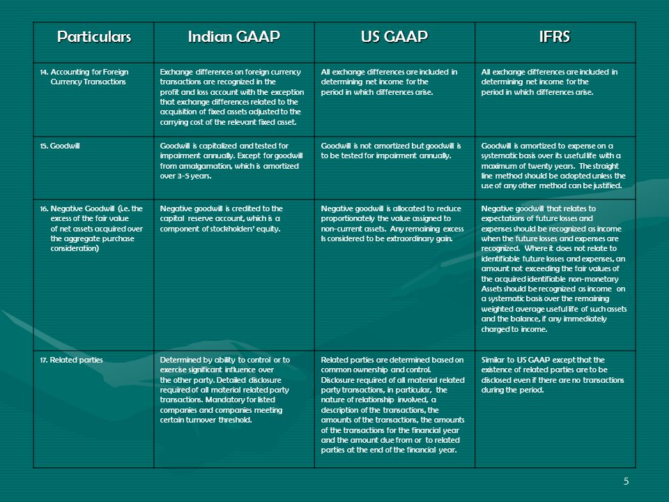 5 Particulars Indian GAAP US GAAP IFRS 14.