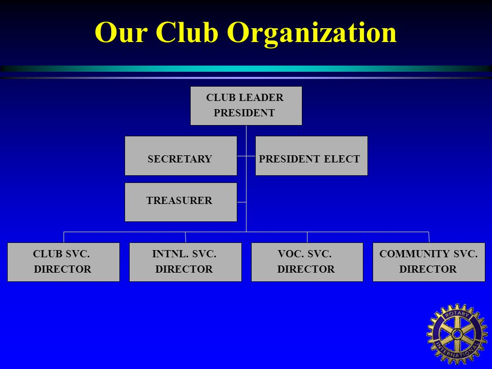 Our Club Organization SECRETARYPRESIDENT ELECT TREASURER CLUB SVC.