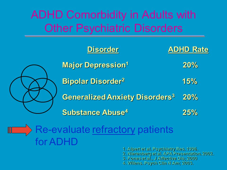 ADHD Comorbidity in Adults with Other Psychiatric Disorders Disorder ADHD Rate Major Depression 1 20% Bipolar Disorder 2 15% Generalized Anxiety Disorders 3 20% Substance Abuse 4 25% 1.