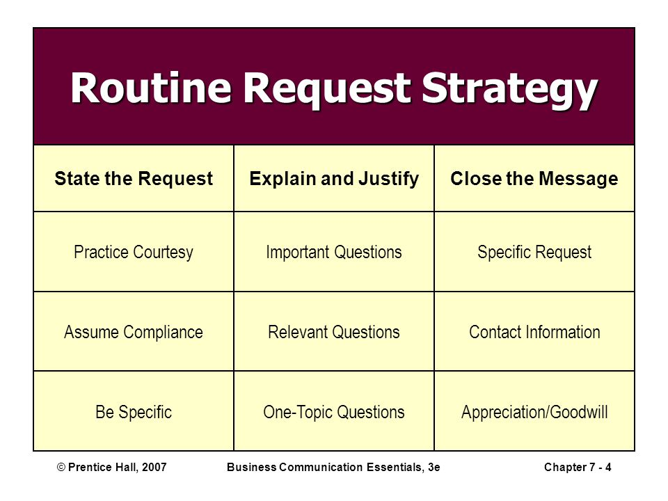 © Prentice Hall, 2007Business Communication Essentials, 3eChapter 7 - 4 Routine Request Strategy State the RequestExplain and JustifyClose the Message Practice CourtesyImportant QuestionsSpecific Request Assume ComplianceRelevant QuestionsContact Information Be SpecificOne-Topic QuestionsAppreciation/Goodwill