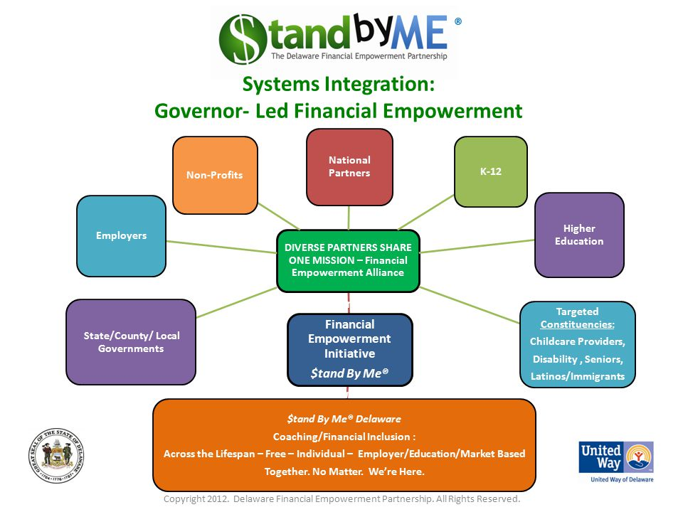 Governor Led Financial Empowerment Initiative $tand By Me® Delaware DIVERSE PARTNERS SHARE ONE MISSION – Financial Empowerment Alliance State/County/ Local Governments Employers Non-Profits National Partners K-12 Higher Education Targeted Constituencies: Childcare Providers, Disability, Seniors, Latinos/Immigrants $tand By Me® Delaware Coaching/Financial Inclusion : Across the Lifespan – Free – Individual – Employer/Education/Market Based Together.