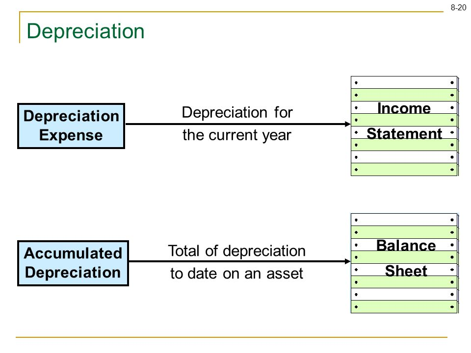 8-20 Depreciation Expense Income Statement Balance Sheet Accumulated Depreciation Depreciation for the current year Total of depreciation to date on an asset Depreciation