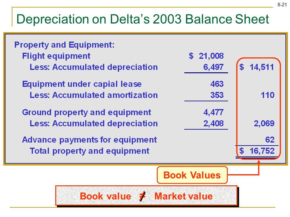 8-21 Book Values Depreciation on Delta's 2003 Balance Sheet Book value = Market value / /