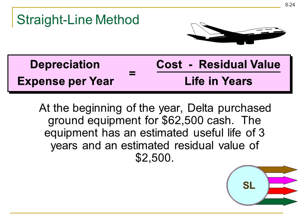 8-24 Straight-Line Method At the beginning of the year, Delta purchased ground equipment for $62,500 cash. The equipment has an estimated useful life