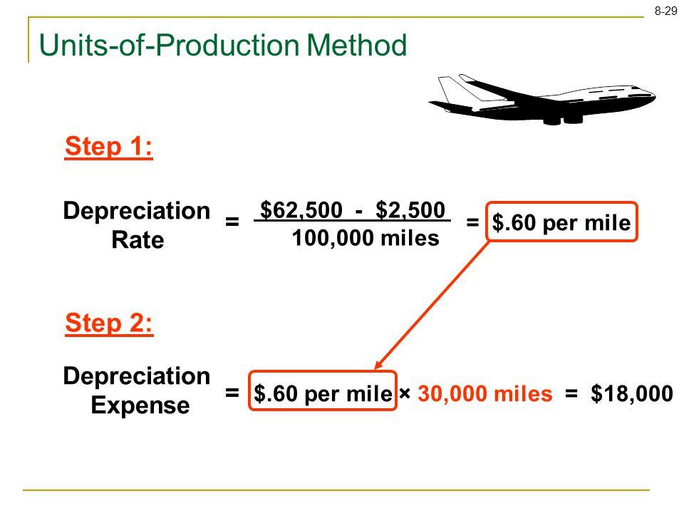 8-29 $62,500 - $2,500 100,000 miles = $.60 per mile Depreciation Rate = Step 1: Step 2: $.60 per mile × 30,000 miles = $18,000 Depreciation Expense = Units-of-Production Method