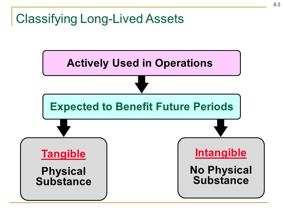 8-3 Tangible Physical Substance Intangible No Physical Substance Expected to Benefit Future Periods Actively Used in Operations Classifying Long-Lived Assets