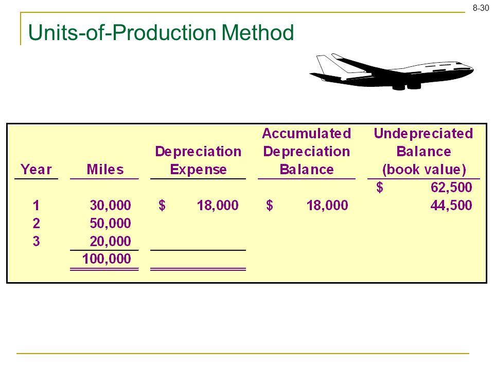 8-30 Units-of-Production Method