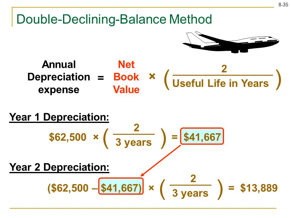 8-35 Annual Depreciation expense Net Book Value () Useful Life in Years 2 = × () $62,500 × 3 years 2 = $41,667 () ($62,500 – $41,667) × 3 years 2 = $13,889 Double-Declining-Balance Method Year 1 Depreciation: Year 2 Depreciation: