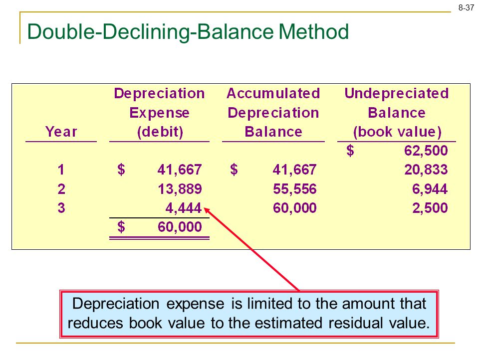 8-37 Depreciation expense is limited to the amount that reduces book value to the estimated residual value. Double-Declining-Balance Method