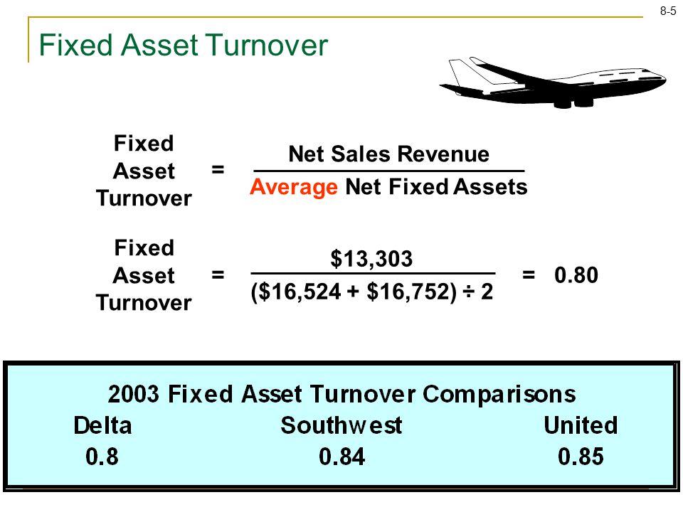 8-5 Fixed Asset Turnover $13,303 ($16,524 + $16,752) ÷ 2 == 0.80 Fixed Asset Turnover Net Sales Revenue Average Net Fixed Assets = Fixed Asset Turnover