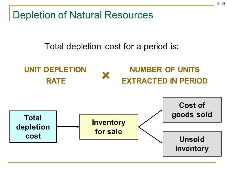 8-59 Total depletion cost for a period is: UNIT DEPLETION RATE NUMBER OF UNITS EXTRACTED IN PERIOD × Total depletion cost Inventory for sale Unsold In