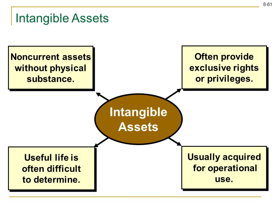 8-61 Intangible Assets Noncurrent assets without physical substance. Useful life is often difficult to determine. Usually acquired for operational use