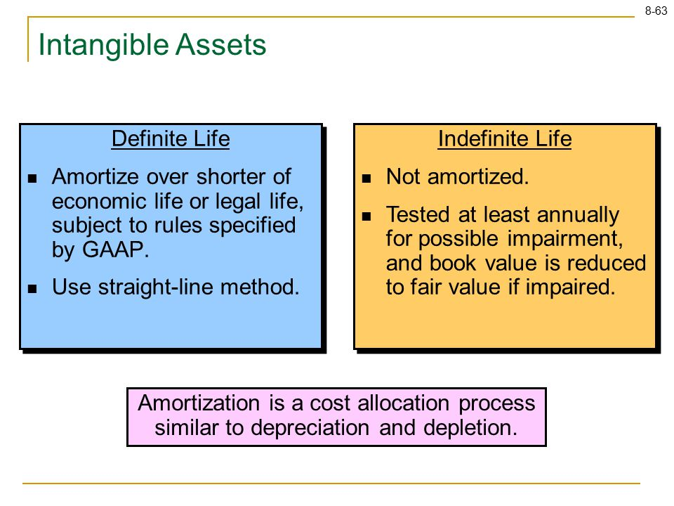 8-63 Definite Life Amortize over shorter of economic life or legal life, subject to rules specified by GAAP.