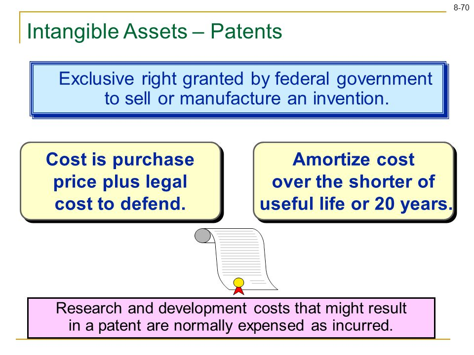 8-70 Intangible Assets – Patents Exclusive right granted by federal government to sell or manufacture an invention.