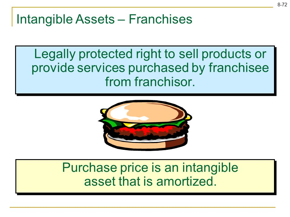 8-72 Intangible Assets – Franchises Legally protected right to sell products or provide services purchased by franchisee from franchisor.