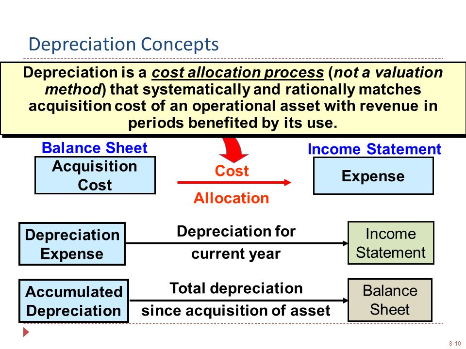 8-10 Depreciation is a cost allocation process (not a valuation method) that systematically and rationally matches acquisition cost of an operational asset with revenue in periods benefited by its use.