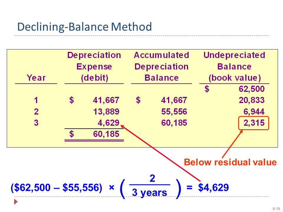 8-19 () ($62,500 – $55,556) × 3 years 2 = $4,629 Below residual value Declining-Balance Method
