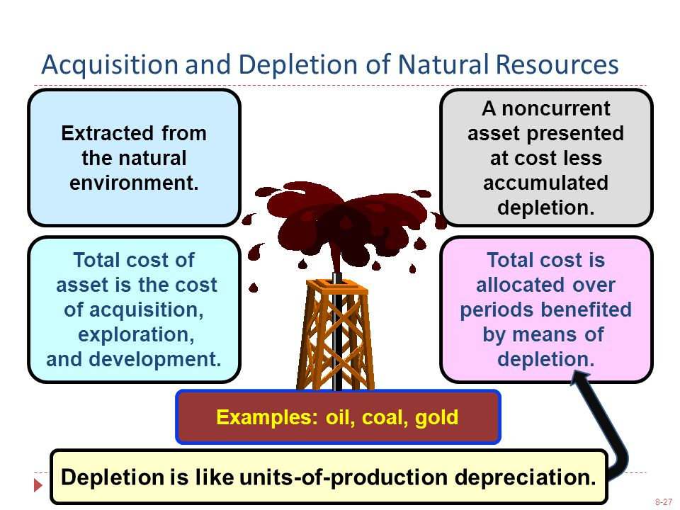 8-27 Acquisition and Depletion of Natural Resources Examples: oil, coal, gold Extracted from the natural environment.