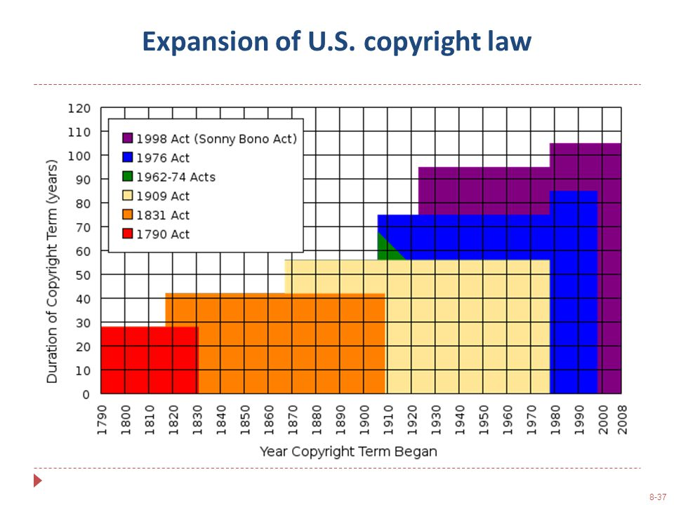 8-37 Expansion of U.S. copyright law