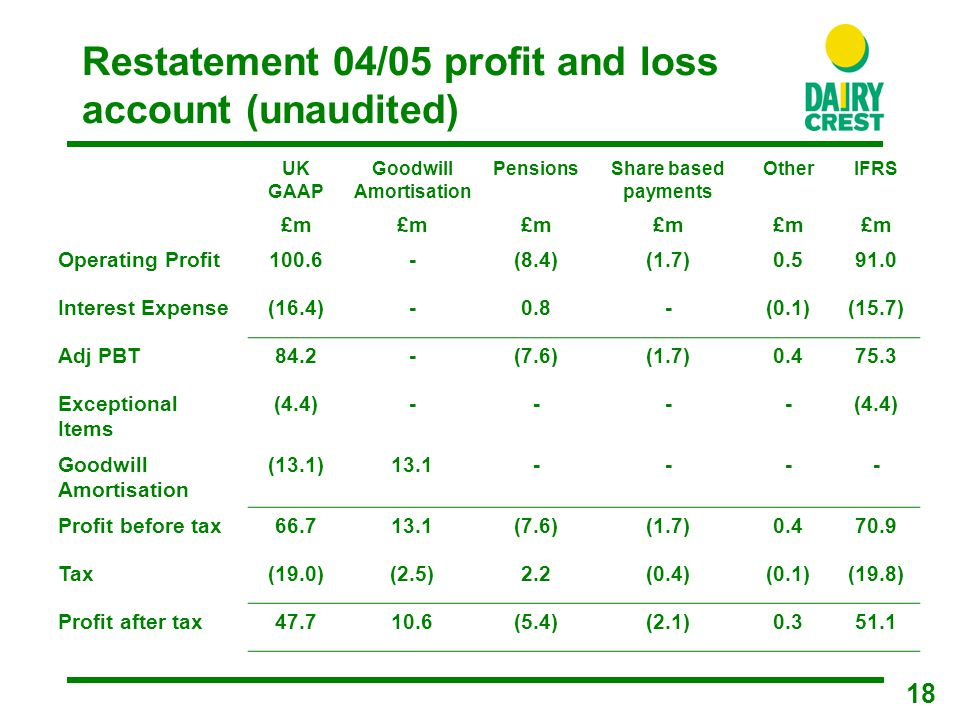 18 Restatement 04/05 profit and loss account (unaudited) UK GAAP Goodwill Amortisation PensionsShare based payments OtherIFRS £m Operating Profit100.6-(8.4)(1.7)0.591.0 Interest Expense(16.4)-0.8-(0.1)(15.7) Adj PBT84.2-(7.6)(1.7)0.475.3 Exceptional Items (4.4)---- Goodwill Amortisation (13.1)13.1---- Profit before tax66.713.1(7.6)(1.7)0.470.9 Tax(19.0)(2.5)2.2(0.4)(0.1)(19.8) Profit after tax47.710.6(5.4)(2.1)0.351.1