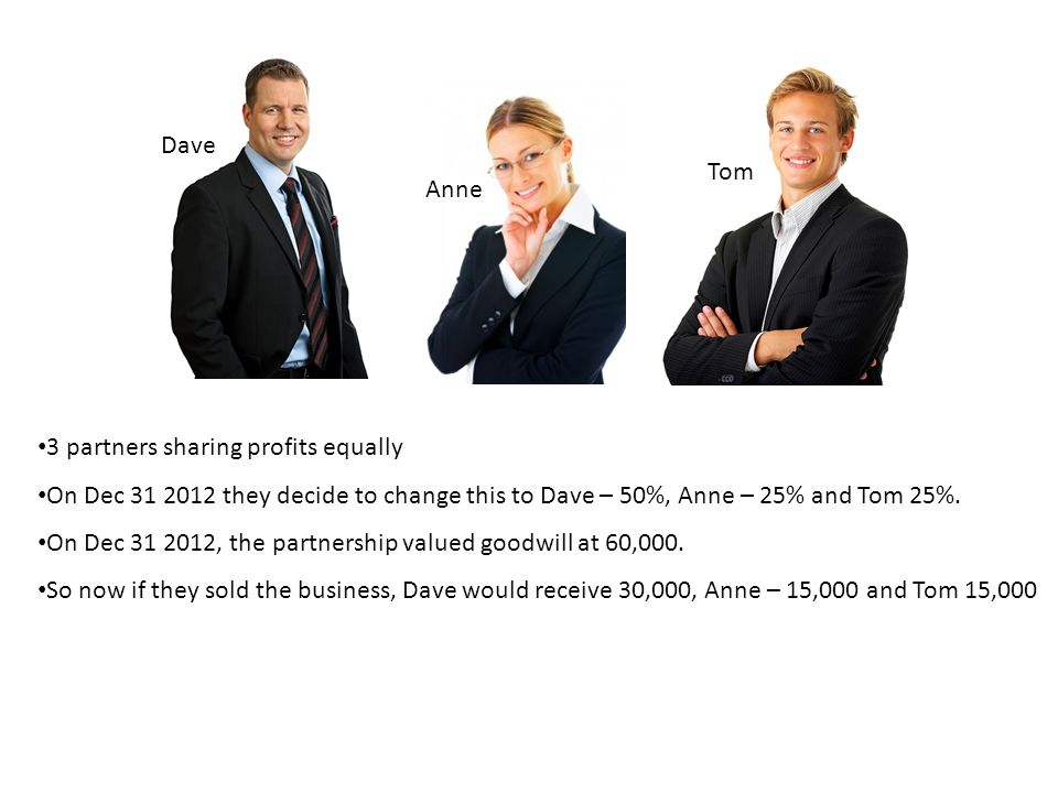 Dave, Anne and Tom own a partnership equally for 10 years and no goodwill account has ever existed.