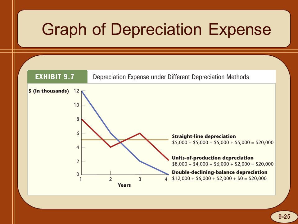 9-25 Graph of Depreciation Expense