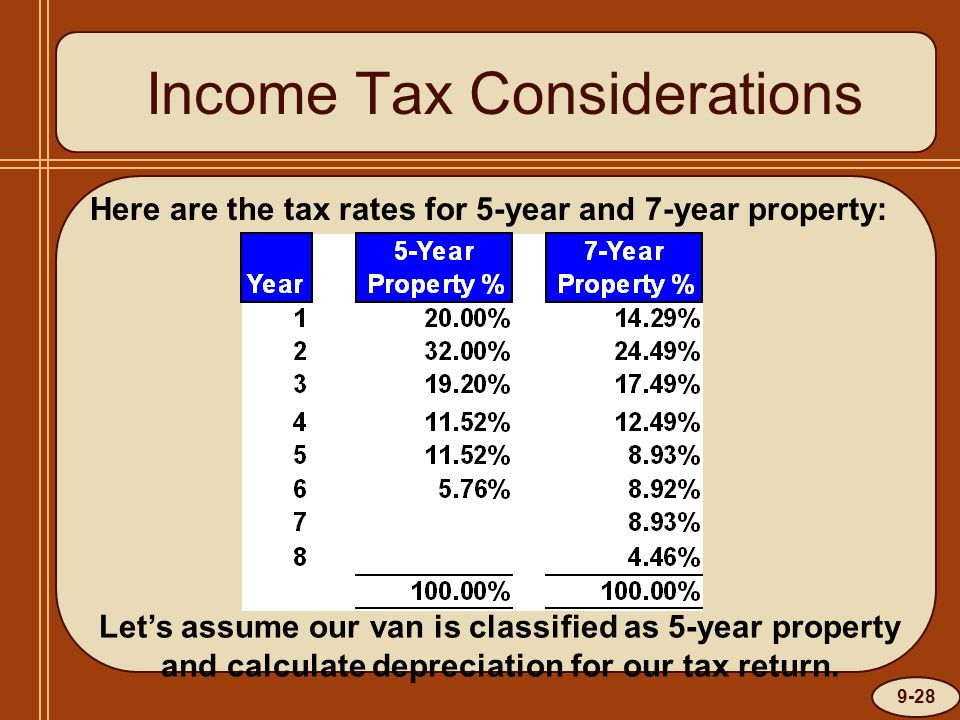 9-28 Income Tax Considerations Here are the tax rates for 5-year and 7-year property: Let's assume our van is classified as 5-year property and calculate depreciation for our tax return.
