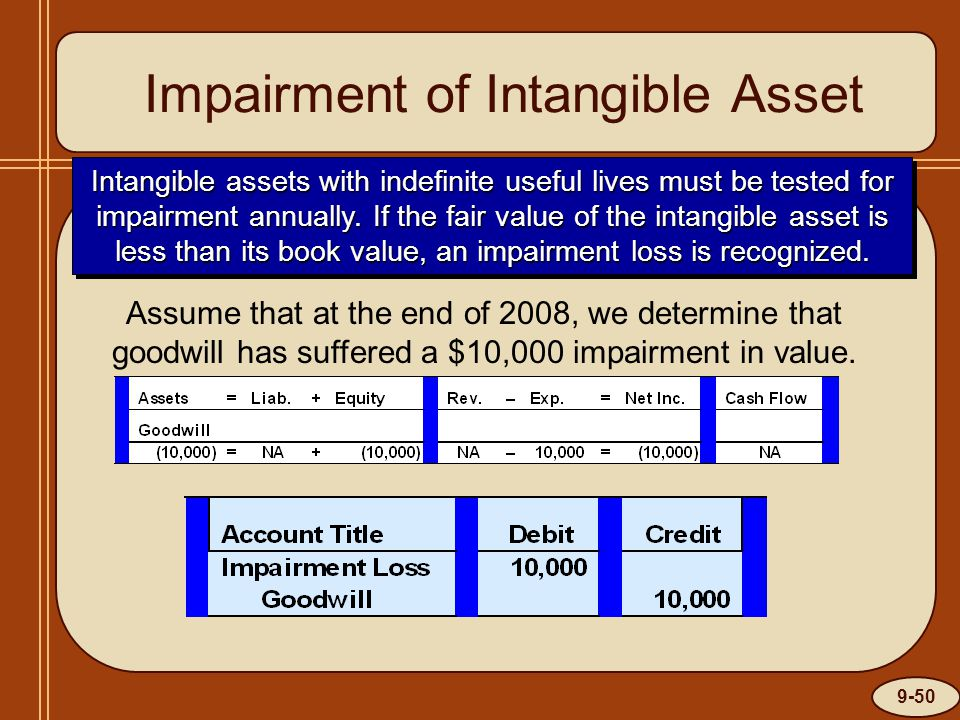 9-50 Impairment of Intangible Asset Intangible assets with indefinite useful lives must be tested for impairment annually.