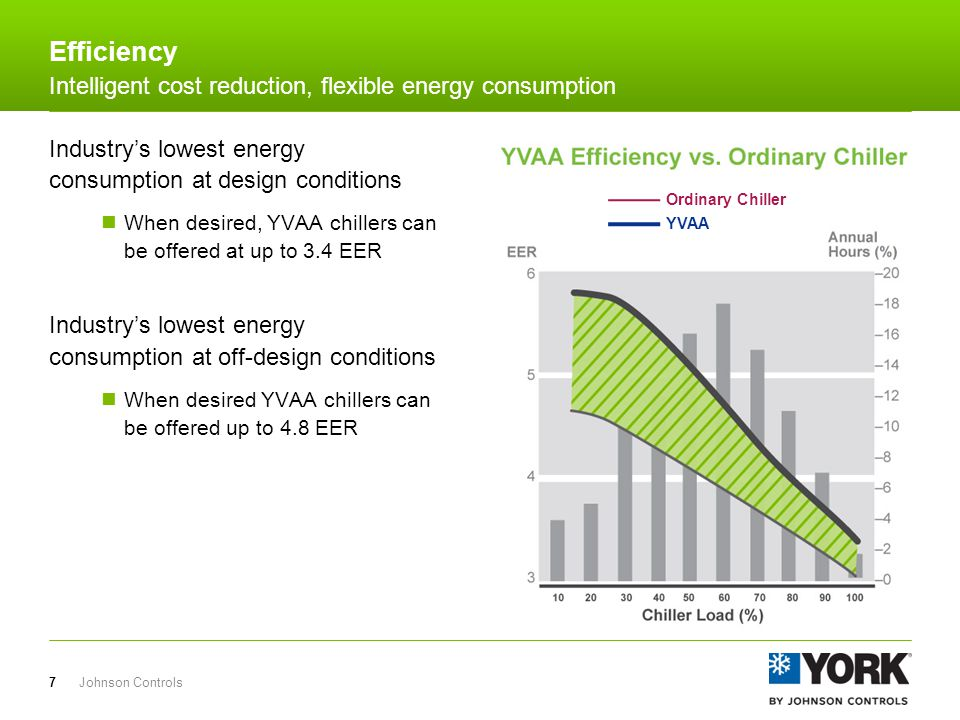 YVAA chiller saves 17% to 30% in annual energy costs For new or replacement installations, the YVAA offers significant savings Johnson Controls8 Efficiency Intelligent cost reduction, flexible energy consumption