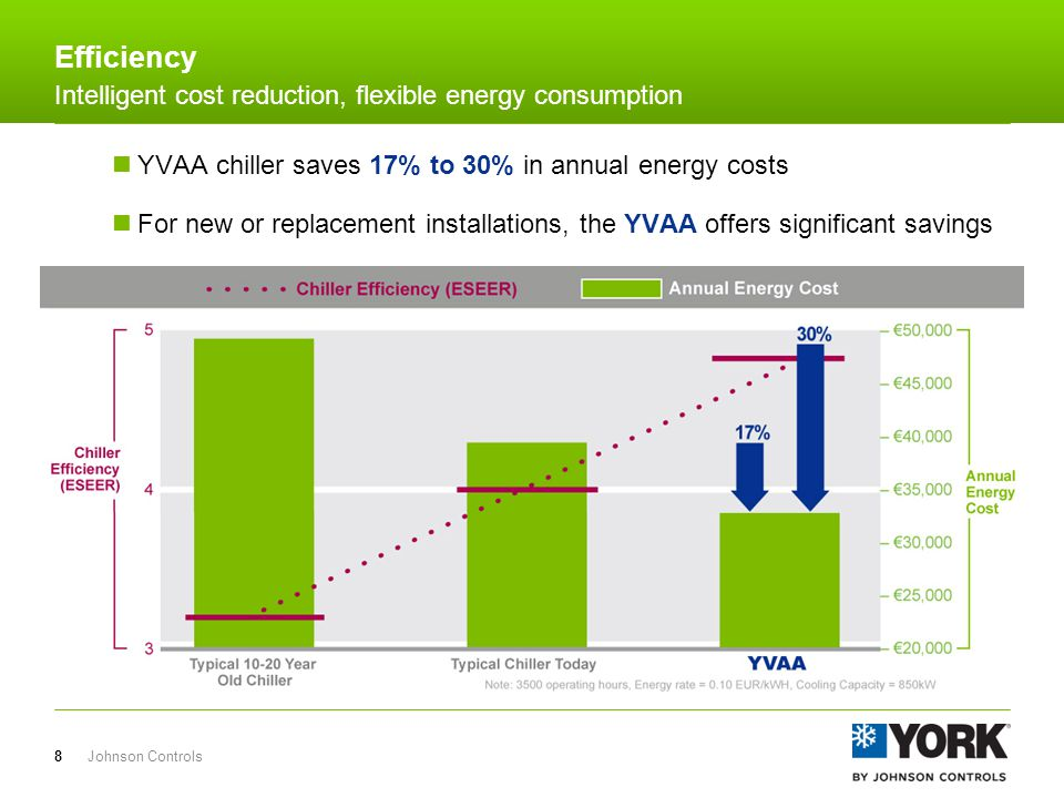 Easily qualify for rebates based on VSD usage Standard high power factor can earn rebate without added cost Tailor & tune your YVAA chiller to qualify for any Performance Rebate Johnson Controls9 Efficiency Intelligent cost reduction, flexible energy consumption