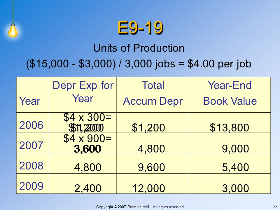 Copyright © 2007 Prentice-Hall. All rights reserved 23 E9-19E9-19 Units of Production ($15,000 - $3,000) / 3,000 jobs = $4.00 per job Year Depr Exp fo