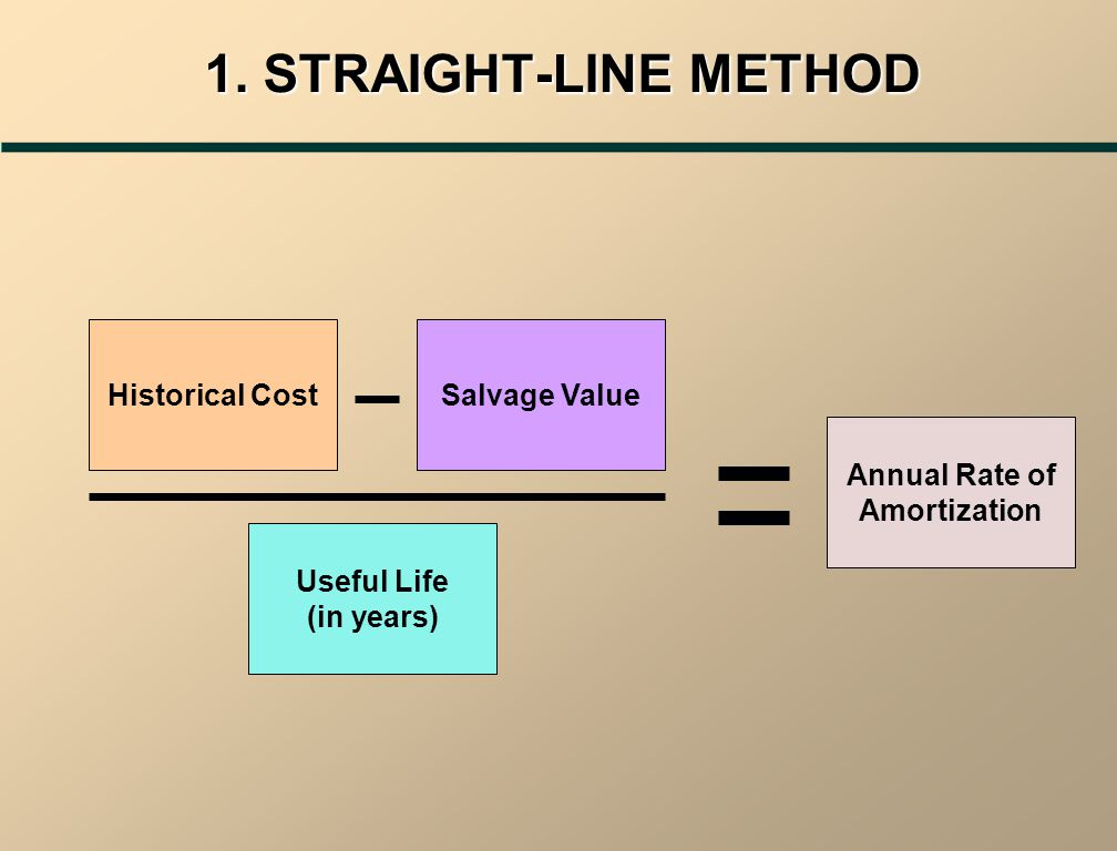 AMORTIZATION METHODS Three methods of recognizing amortization are: 1.