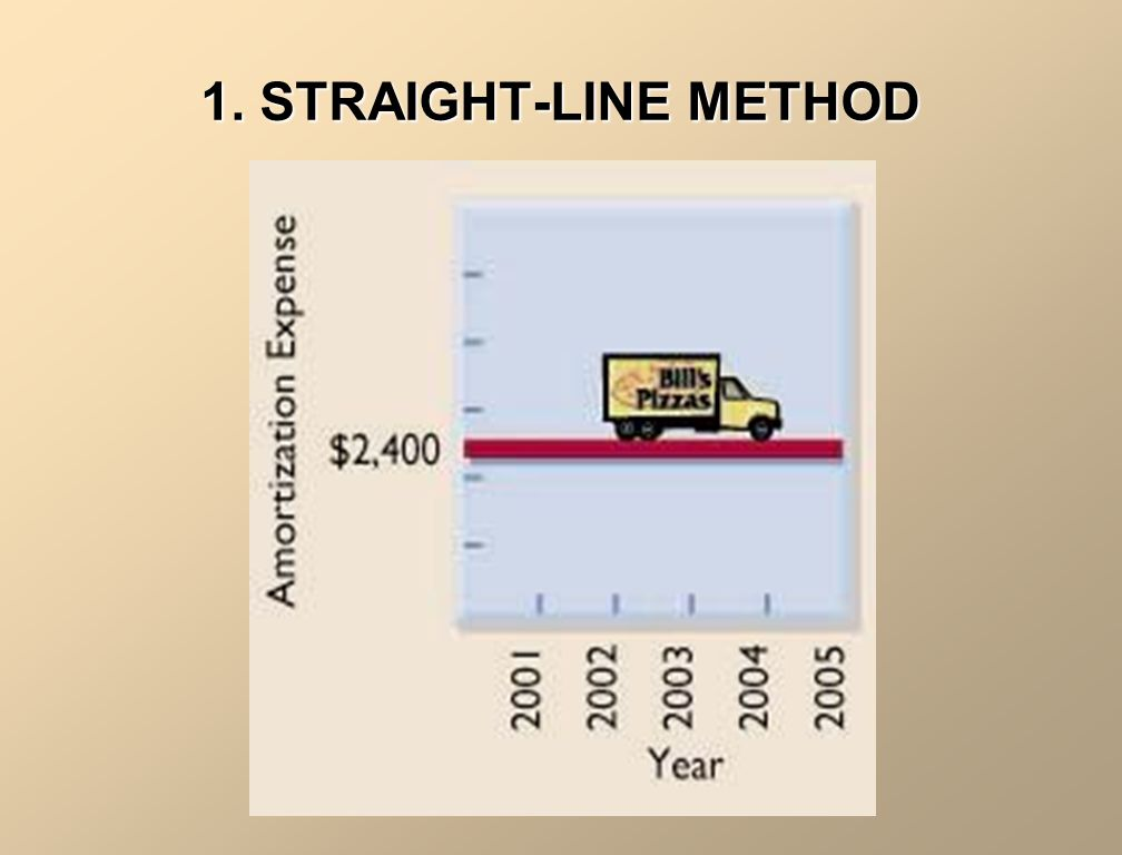 1. STRAIGHT-LINE METHOD Historical CostSalvage Value Useful Life (in years) Annual Rate of Amortization