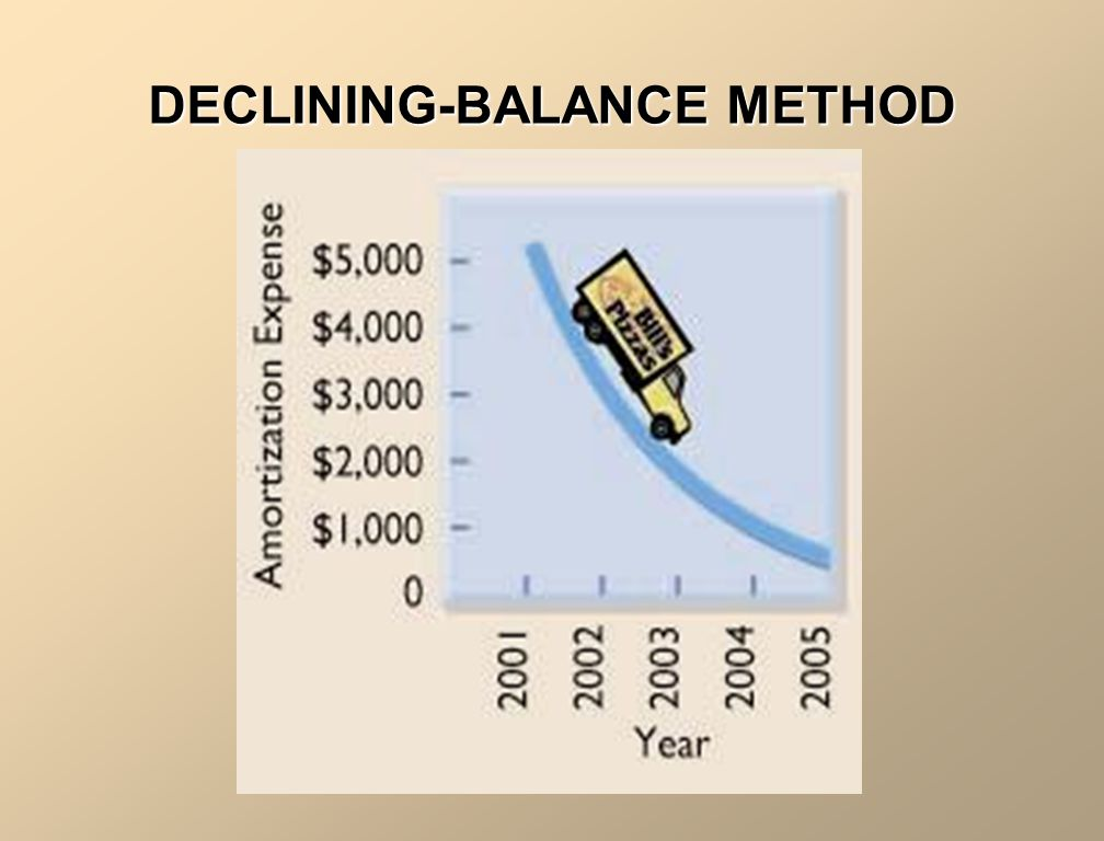 If you aren't given a rate for declining balance, use the following formula: DECLINING-BALANCE (cont.) 100%.