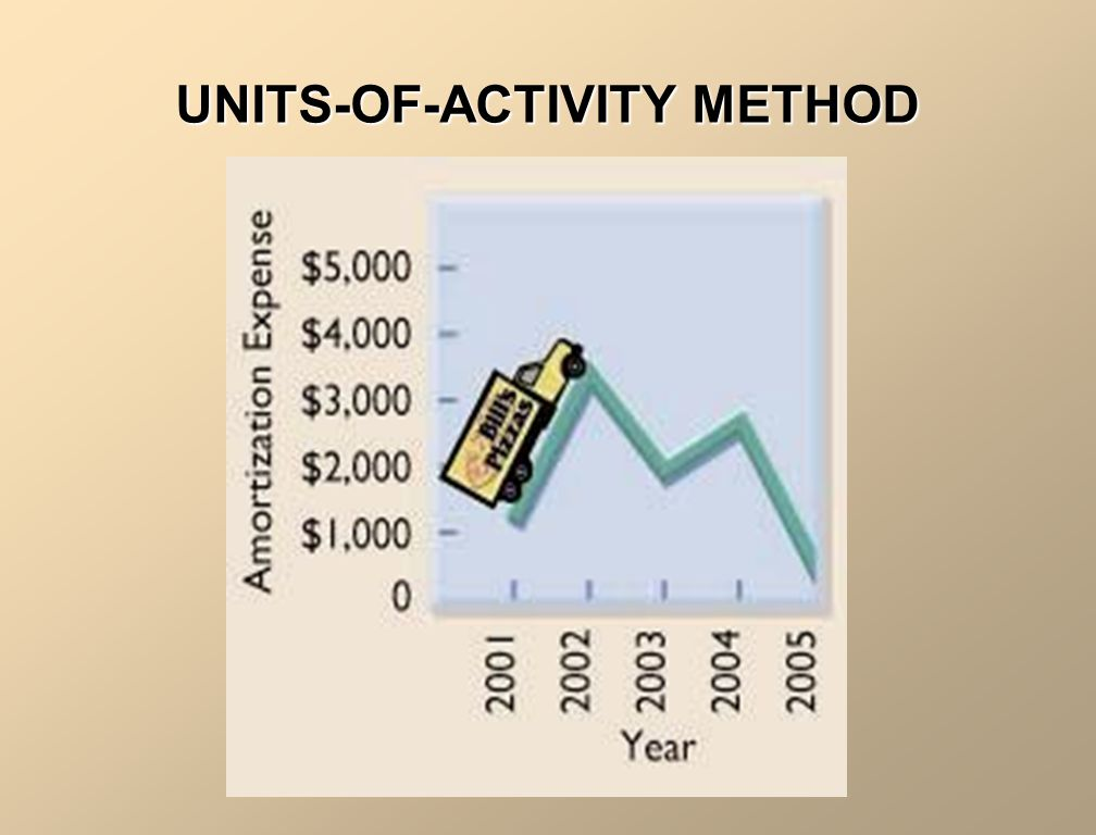 UNITS-OF-ACTIVITY METHOD EXAMPLE (assume the following): Mine of 1,000,000 m 3 of ore Cost of finding, dropping a shaft and preparing for use: $50,000,000 This year we harvested 75,000 m 3 of ore.