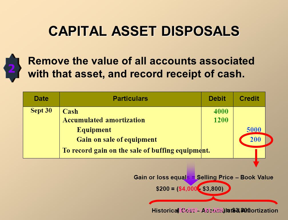 CAPITAL ASSET DISPOSALS (Example: equipment costing $5,000 with $1,100 of amortization was sold for $4,000 on September 30 th ) 1 Amortization for the fraction of the year to the date of disposal must be recorded DateParticularsDebitCredit Sept 30 Amortization Expense 100 Accumulated Amortization (assumed) 100 To record 9 months of depreciation on disposed asset.