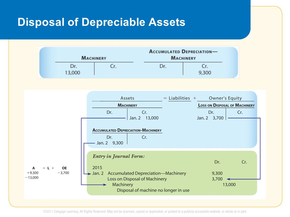 Disposal of Depreciable Assets