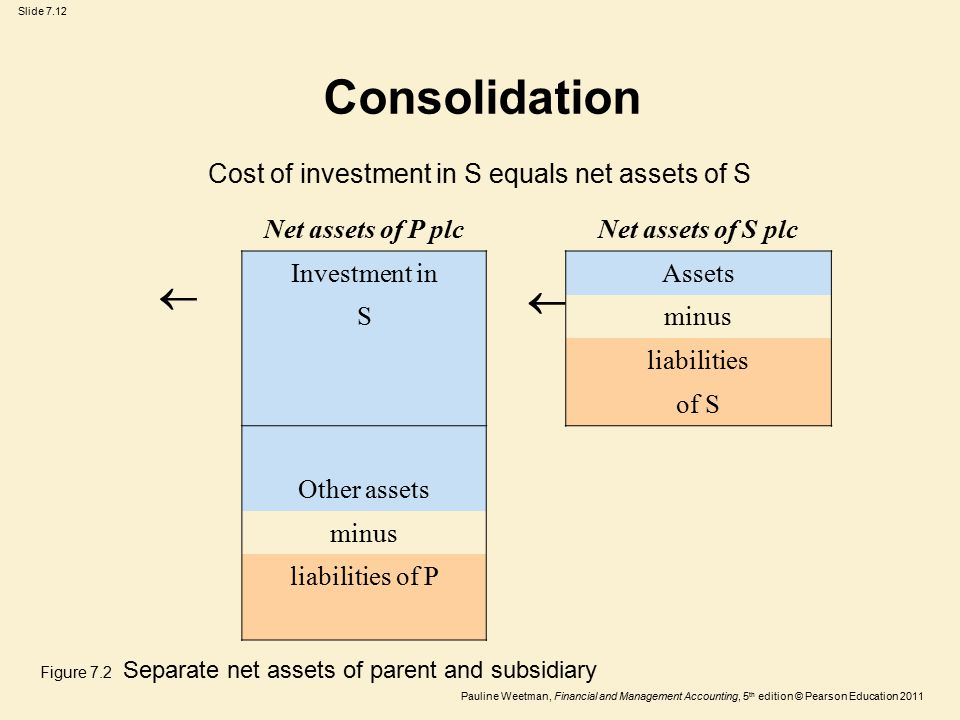 Slide 7.12 Pauline Weetman, Financial and Management Accounting, 5 th edition © Pearson Education 2011 Net assets of P plcNet assets of S plc Investment inAssets Sminus liabilities of S Other assets minus liabilities of P Consolidation Cost of investment in S equals net assets of S   Figure 7.2 Separate net assets of parent and subsidiary