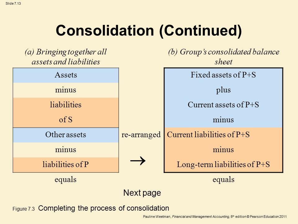 Slide 7.13 Pauline Weetman, Financial and Management Accounting, 5 th edition © Pearson Education 2011 (a) Bringing together all assets and liabilities (b) Group's consolidated balance sheet AssetsFixed assets of P+S minusplus liabilitiesCurrent assets of P+S of Sminus Other assetsre-arrangedCurrent liabilities of P+S minus liabilities of PLong-term liabilities of P+S equals Consolidation (Continued) Next page  Figure 7.3 Completing the process of consolidation